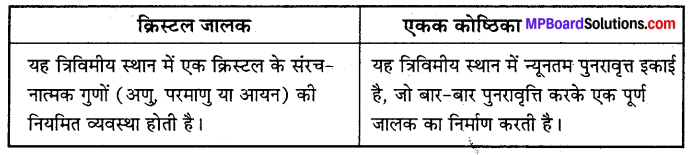 MP Board Class 12th Chemistry Solutions Chapter 1 ठोस अवस्था - 5