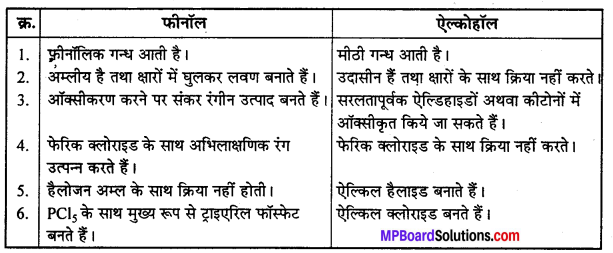 MP Board Class 12th Chemistry Solutions Chapter 11 ऐल्कोहॉल, फीनॉल तथा ईथर - 103