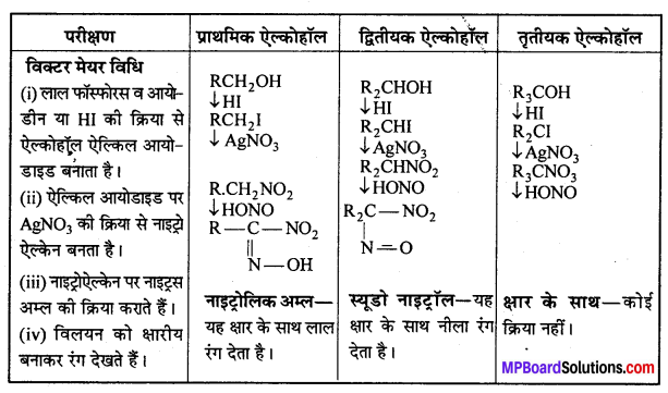 MP Board Class 12th Chemistry Solutions Chapter 11 ऐल्कोहॉल, फीनॉल तथा ईथर - 109