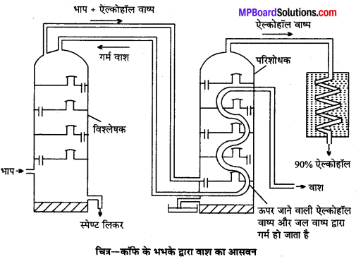 MP Board Class 12th Chemistry Solutions Chapter 11 ऐल्कोहॉल, फीनॉल तथा ईथर - 124