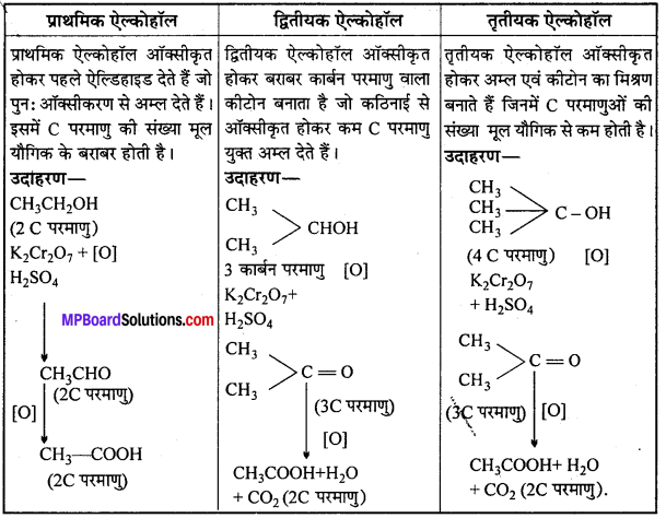 MP Board Class 12th Chemistry Solutions Chapter 11 ऐल्कोहॉल, फीनॉल तथा ईथर - 127