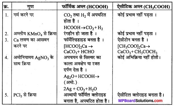 MP Board Class 12th Chemistry Solutions Chapter 12 ऐल्डिहाइड्स, कीटोन्स तथा कार्बोक्सिलिक अम्ल - 81