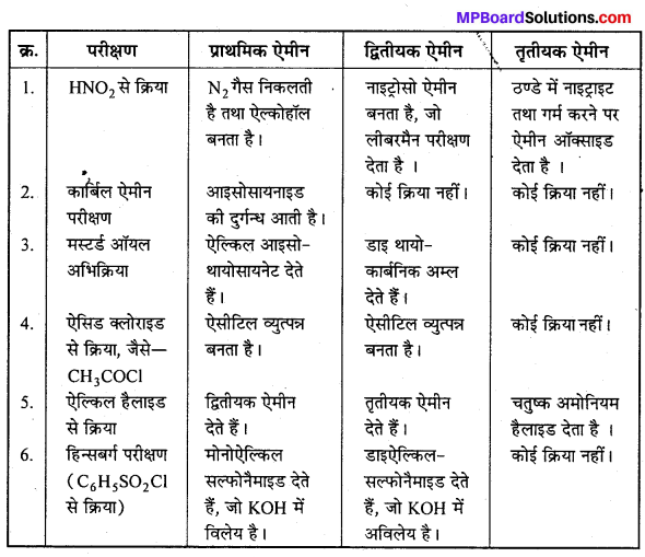MP Board Class 12th Chemistry Solutions Chapter 13 ऐमीन - 123