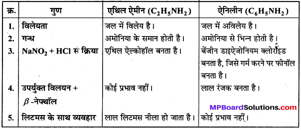 MP Board Class 12th Chemistry Solutions Chapter 13 ऐमीन - 87