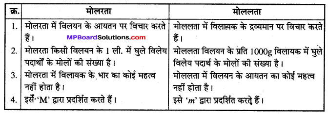 MP Board Class 12th Chemistry Solutions Chapter 2 विलयन - 44