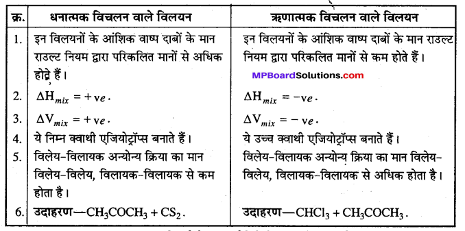 MP Board Class 12th Chemistry Solutions Chapter 2 विलयन - 54