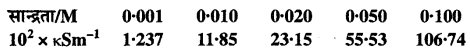 MP Board Class 12th Chemistry Solutions Chapter 3 वैद्युतरसायन - 13