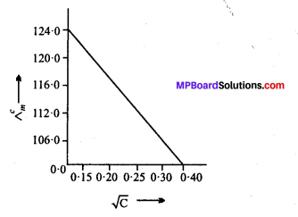 MP Board Class 12th Chemistry Solutions Chapter 3 वैद्युतरसायन - 15