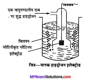 MP Board Class 12th Chemistry Solutions Chapter 3 वैद्युतरसायन - 39