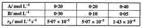 MP Board Class 12th Chemistry Solutions Chapter 4 रासायनिक बलगतिकी - 10