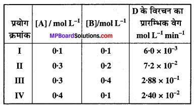 MP Board Class 12th Chemistry Solutions Chapter 4 रासायनिक बलगतिकी - 12
