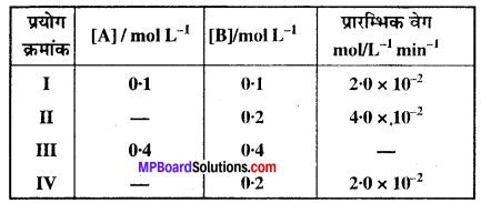MP Board Class 12th Chemistry Solutions Chapter 4 रासायनिक बलगतिकी - 13