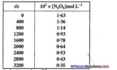MP Board Class 12th Chemistry Solutions Chapter 4 रासायनिक बलगतिकी - 14