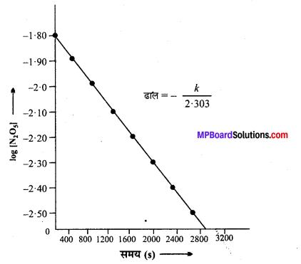 MP Board Class 12th Chemistry Solutions Chapter 4 रासायनिक बलगतिकी - 16