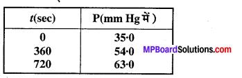 MP Board Class 12th Chemistry Solutions Chapter 4 रासायनिक बलगतिकी - 17