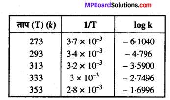 MP Board Class 12th Chemistry Solutions Chapter 4 रासायनिक बलगतिकी - 25