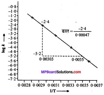 MP Board Class 12th Chemistry Solutions Chapter 4 रासायनिक बलगतिकी - 26