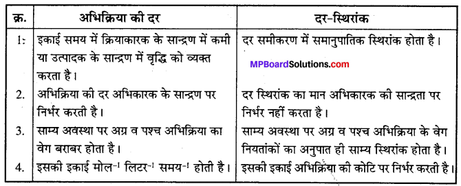 MP Board Class 12th Chemistry Solutions Chapter 4 रासायनिक बलगतिकी - 47