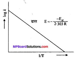 MP Board Class 12th Chemistry Solutions Chapter 4 रासायनिक बलगतिकी - 59