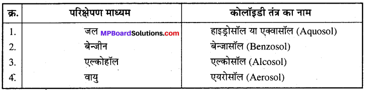 MP Board Class 12th Chemistry Solutions Chapter 5 पृष्ठ रसायन - 12