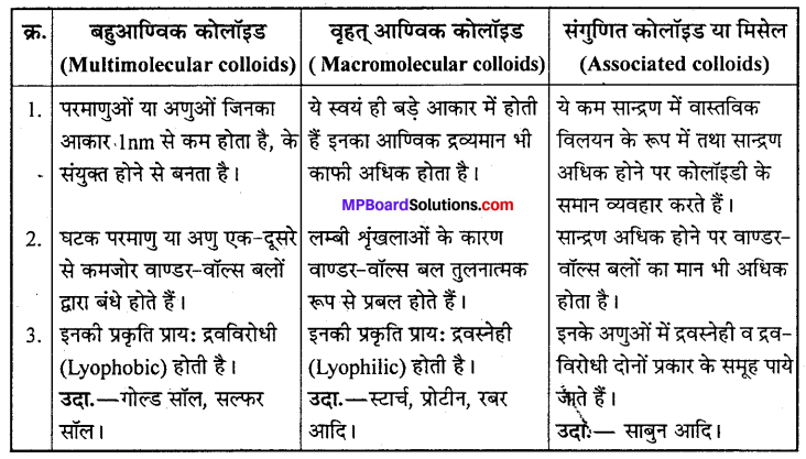 MP Board Class 12th Chemistry Solutions Chapter 5 पृष्ठ रसायन - 24