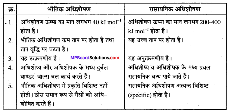 MP Board Class 12th Chemistry Solutions Chapter 5 पृष्ठ रसायन - 3