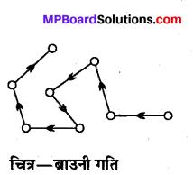 MP Board Class 12th Chemistry Solutions Chapter 5 पृष्ठ रसायन - 37