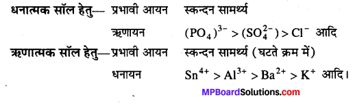 MP Board Class 12th Chemistry Solutions Chapter 5 पृष्ठ रसायन - 40