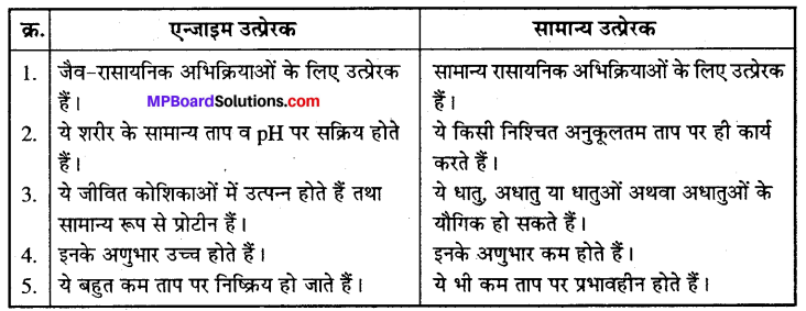 MP Board Class 12th Chemistry Solutions Chapter 5 पृष्ठ रसायन - 42