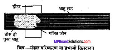 MP Board Class 12th Chemistry Solutions Chapter 6 तत्त्वों के निष्कर्षण के सिद्धान्त एवं प्रक्रम - 27