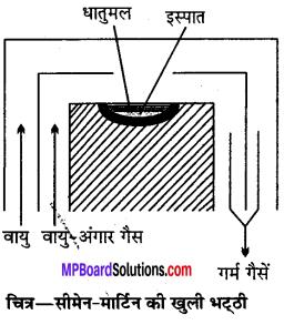 MP Board Class 12th Chemistry Solutions Chapter 6 तत्त्वों के निष्कर्षण के सिद्धान्त एवं प्रक्रम - 48