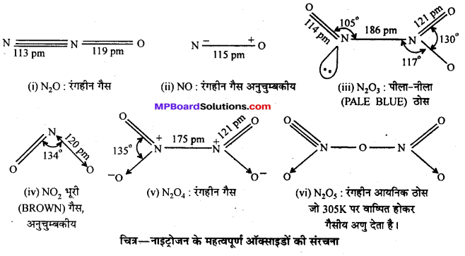 MP Board Class 12th Chemistry Solutions Chapter 7 p-ब्लॉक के तत्त्व - 46