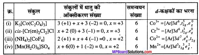 MP Board Class 12th Chemistry Solutions Chapter 9 उपसहसंयोजन यौगिक - 28