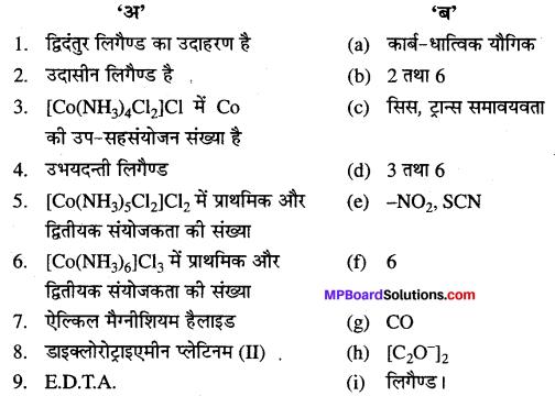 MP Board Class 12th Chemistry Solutions Chapter 9 उपसहसंयोजन यौगिक - 36