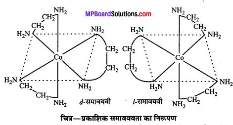 MP Board Class 12th Chemistry Solutions Chapter 9 उपसहसंयोजन यौगिक - 54