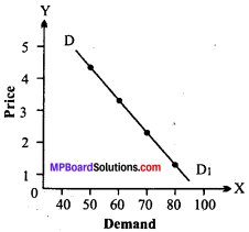 MP Board Class 12th Economics Important Questions Unit 2 Consumer Behaviour and Demand img-10