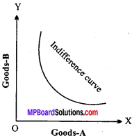 MP Board Class 12th Economics Important Questions Unit 2 Consumer Behaviour and Demand img-14