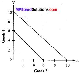 MP Board Class 12th Economics Important Questions Unit 2 Consumer Behaviour and Demand img-18