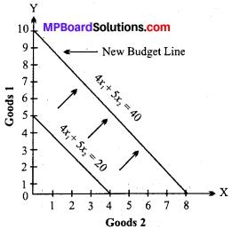 MP Board Class 12th Economics Important Questions Unit 2 Consumer Behaviour and Demand img-4