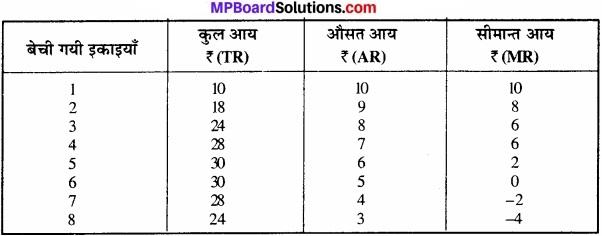 MP Board Class 12th Economics Important Questions Unit 3 उत्पादक व्यवहार एवं पूर्ति img 16