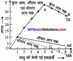 MP Board Class 12th Economics Important Questions Unit 3 उत्पादक व्यवहार एवं पूर्ति img 17