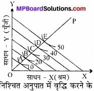 MP Board Class 12th Economics Important Questions Unit 3 उत्पादक व्यवहार एवं पूर्ति img 23