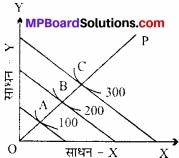 MP Board Class 12th Economics Important Questions Unit 3 उत्पादक व्यवहार एवं पूर्ति img 24