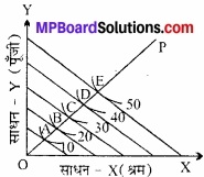 MP Board Class 12th Economics Important Questions Unit 3 उत्पादक व्यवहार एवं पूर्ति img 25