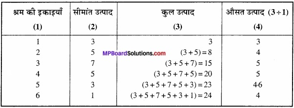 MP Board Class 12th Economics Important Questions Unit 3 उत्पादक व्यवहार एवं पूर्ति img 27