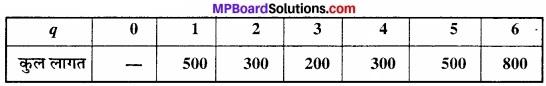 MP Board Class 12th Economics Important Questions Unit 3 उत्पादक व्यवहार एवं पूर्ति img 28