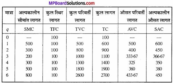MP Board Class 12th Economics Important Questions Unit 3 उत्पादक व्यवहार एवं पूर्ति img 29