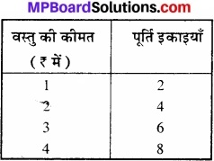 MP Board Class 12th Economics Important Questions Unit 3 उत्पादक व्यवहार एवं पूर्ति img 3