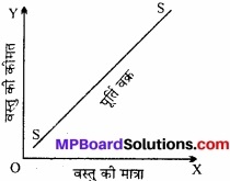 MP Board Class 12th Economics Important Questions Unit 3 उत्पादक व्यवहार एवं पूर्ति img 4