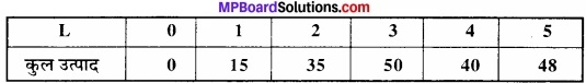 MP Board Class 12th Economics Important Questions Unit 3 उत्पादक व्यवहार एवं पूर्ति img 9